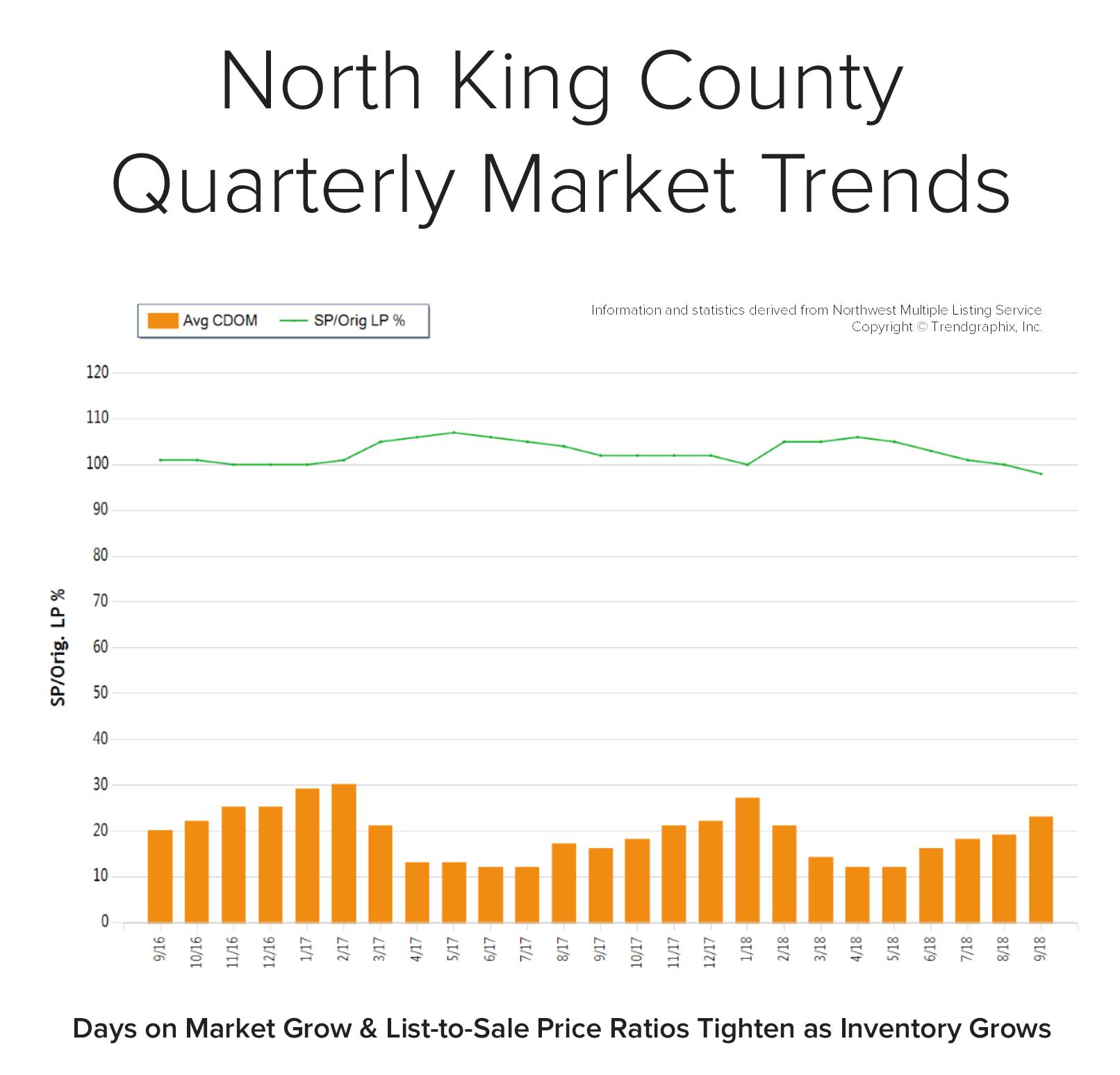 Blog-Graph-North-King-Q3.png